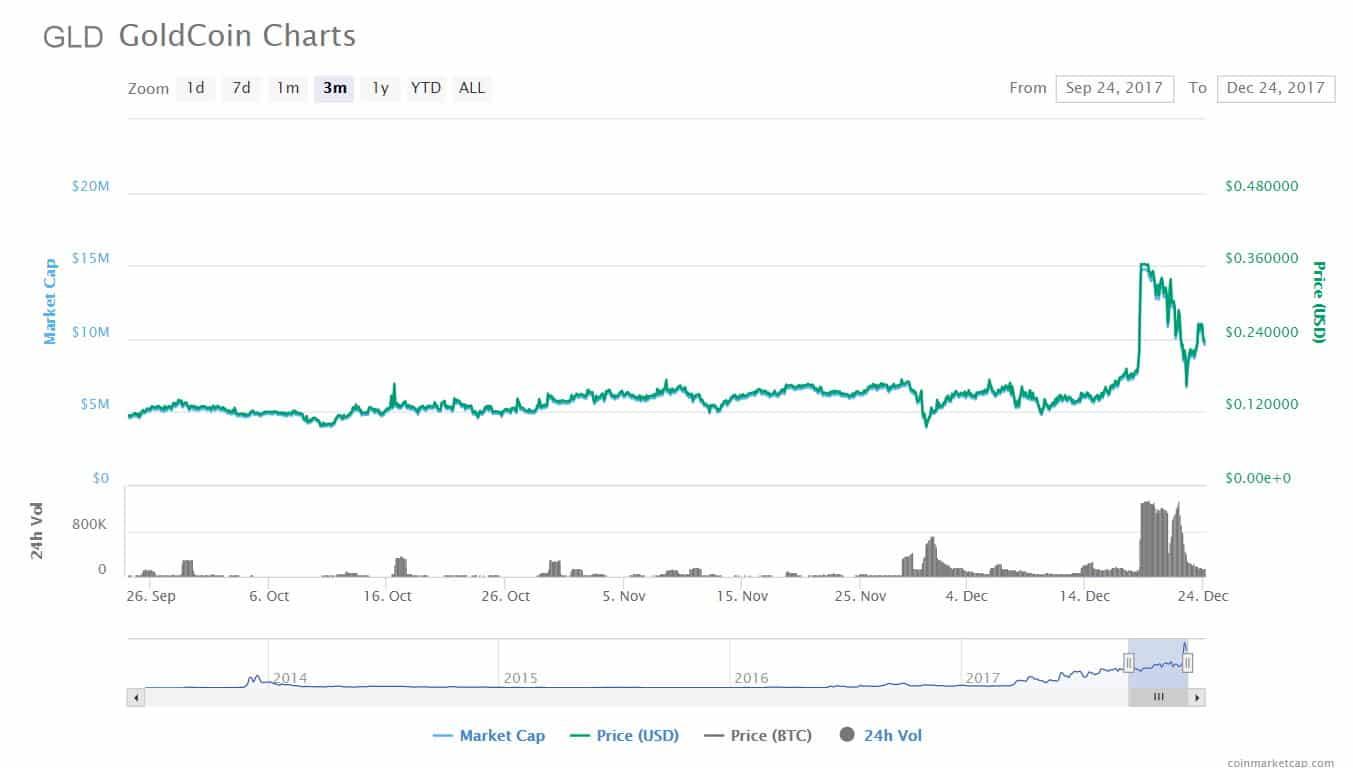 Goldcoin-Chart 12-23
